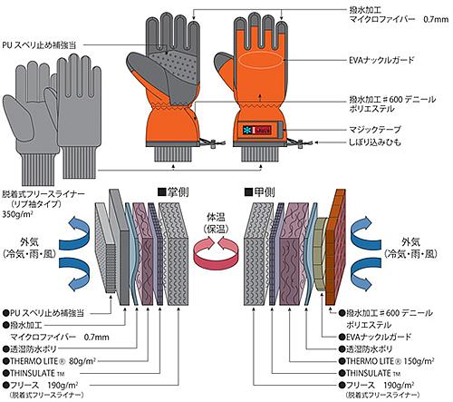 冷凍倉庫用防寒手袋IS501おたふく手袋